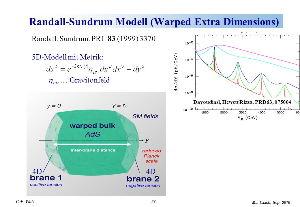 Randall-Sundrum Modell (Warped Extra Dimensions) Ma.