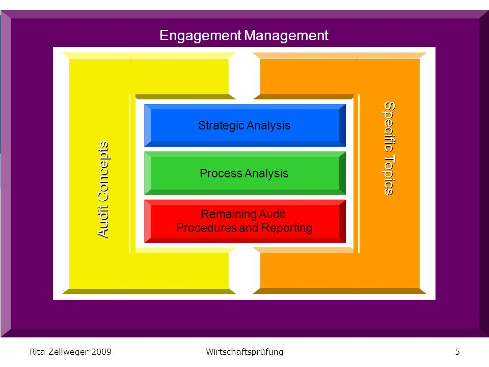 Rita Zellweger 2009Wirtschaftsprüfung5 Engagement Management Strategic Analysis Process Analysis Remaining Audit Procedures and Reporting Audit Concepts Specific Topics