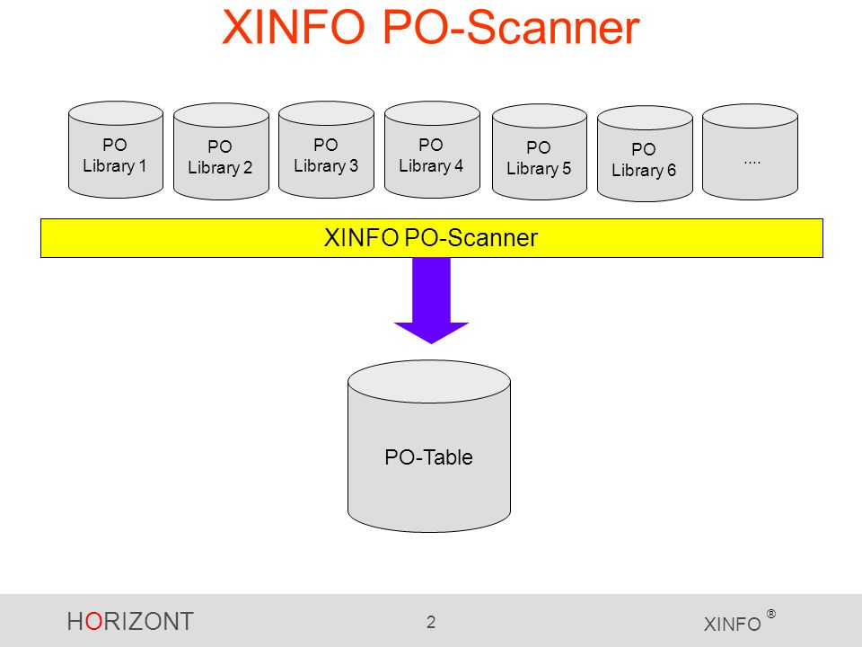 HORIZONT 2 XINFO ® XINFO PO-Scanner PO Library 1 PO Library 2 PO Library 3 PO Library 4 XINFO PO-Scanner PO Library 5 PO Library 6....