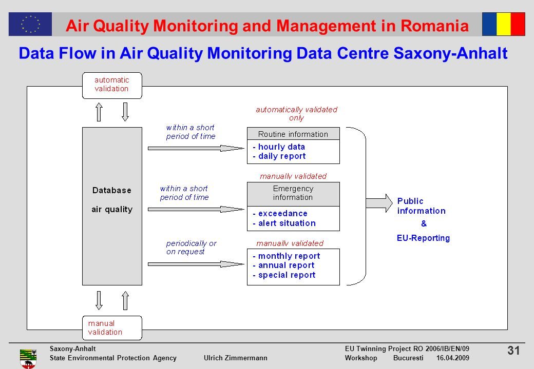 31 Saxony-Anhalt EU Twinning Project RO 2006/IB/EN/09 State Environmental Protection Agency Ulrich ZimmermannWorkshop Bucuresti 16.04.2009 Air Quality Monitoring and Management in Romania Data Flow in Air Quality Monitoring Data Centre Saxony-Anhalt & EU-Reporting