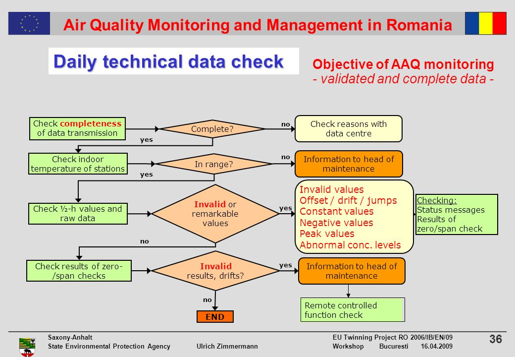 36 Saxony-Anhalt EU Twinning Project RO 2006/IB/EN/09 State Environmental Protection Agency Ulrich ZimmermannWorkshop Bucuresti 16.04.2009 Air Quality Monitoring and Management in Romania Objective of AAQ monitoring - validated and complete data - Check completeness of data transmission Check ½-h values and raw data Check results of zero- /span checks END Check indoor temperature of stations In range.