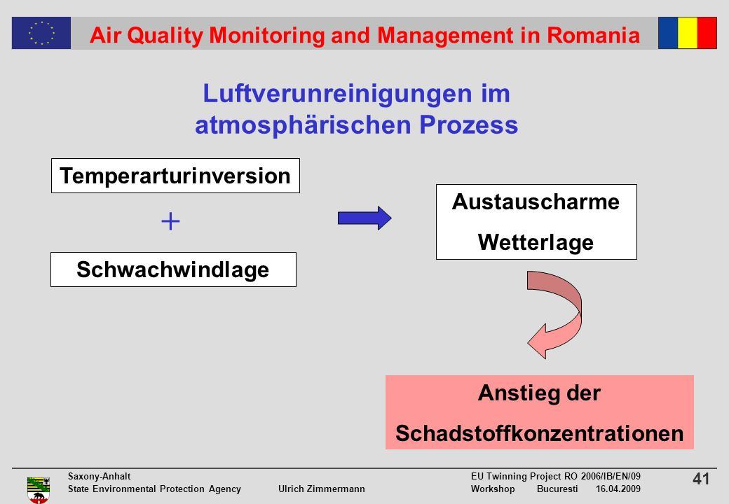 41 Saxony-Anhalt EU Twinning Project RO 2006/IB/EN/09 State Environmental Protection Agency Ulrich ZimmermannWorkshop Bucuresti 16.04.2009 Air Quality Monitoring and Management in Romania Luftverunreinigungen im atmosphärischen Prozess Temperarturinversion Austauscharme Wetterlage Schwachwindlage + Anstieg der Schadstoffkonzentrationen