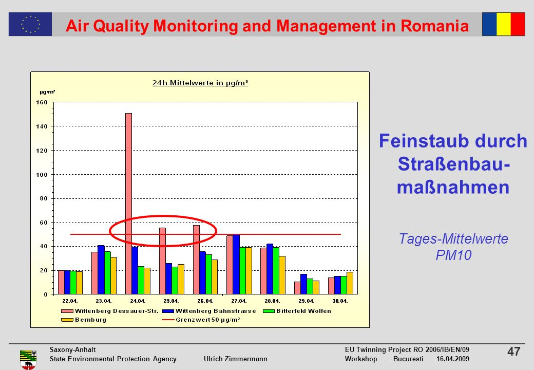 47 Saxony-Anhalt EU Twinning Project RO 2006/IB/EN/09 State Environmental Protection Agency Ulrich ZimmermannWorkshop Bucuresti 16.04.2009 Air Quality Monitoring and Management in Romania Feinstaub durch Straßenbau- maßnahmen Tages-Mittelwerte PM10