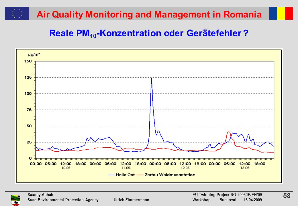 58 Saxony-Anhalt EU Twinning Project RO 2006/IB/EN/09 State Environmental Protection Agency Ulrich ZimmermannWorkshop Bucuresti 16.04.2009 Air Quality Monitoring and Management in Romania Reale PM 10 -Konzentration oder Gerätefehler