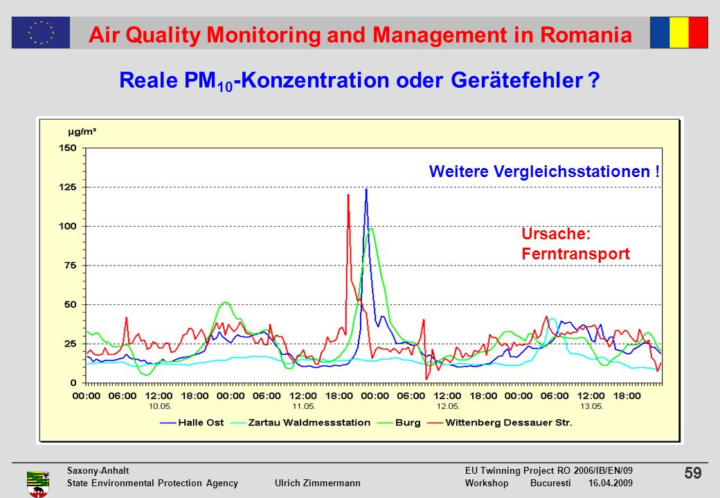 59 Saxony-Anhalt EU Twinning Project RO 2006/IB/EN/09 State Environmental Protection Agency Ulrich ZimmermannWorkshop Bucuresti 16.04.2009 Air Quality Monitoring and Management in Romania Reale PM 10 -Konzentration oder Gerätefehler .