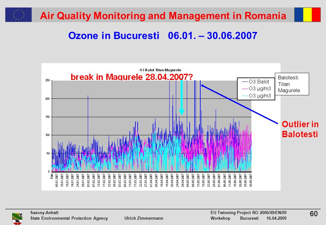 60 Saxony-Anhalt EU Twinning Project RO 2006/IB/EN/09 State Environmental Protection Agency Ulrich ZimmermannWorkshop Bucuresti 16.04.2009 Air Quality Monitoring and Management in Romania Ozone in Bucuresti 06.01.