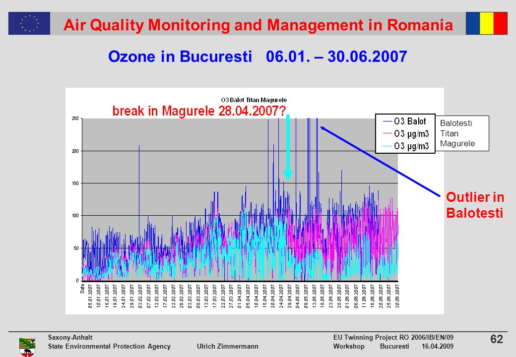 62 Saxony-Anhalt EU Twinning Project RO 2006/IB/EN/09 State Environmental Protection Agency Ulrich ZimmermannWorkshop Bucuresti 16.04.2009 Air Quality Monitoring and Management in Romania Ozone in Bucuresti 06.01.