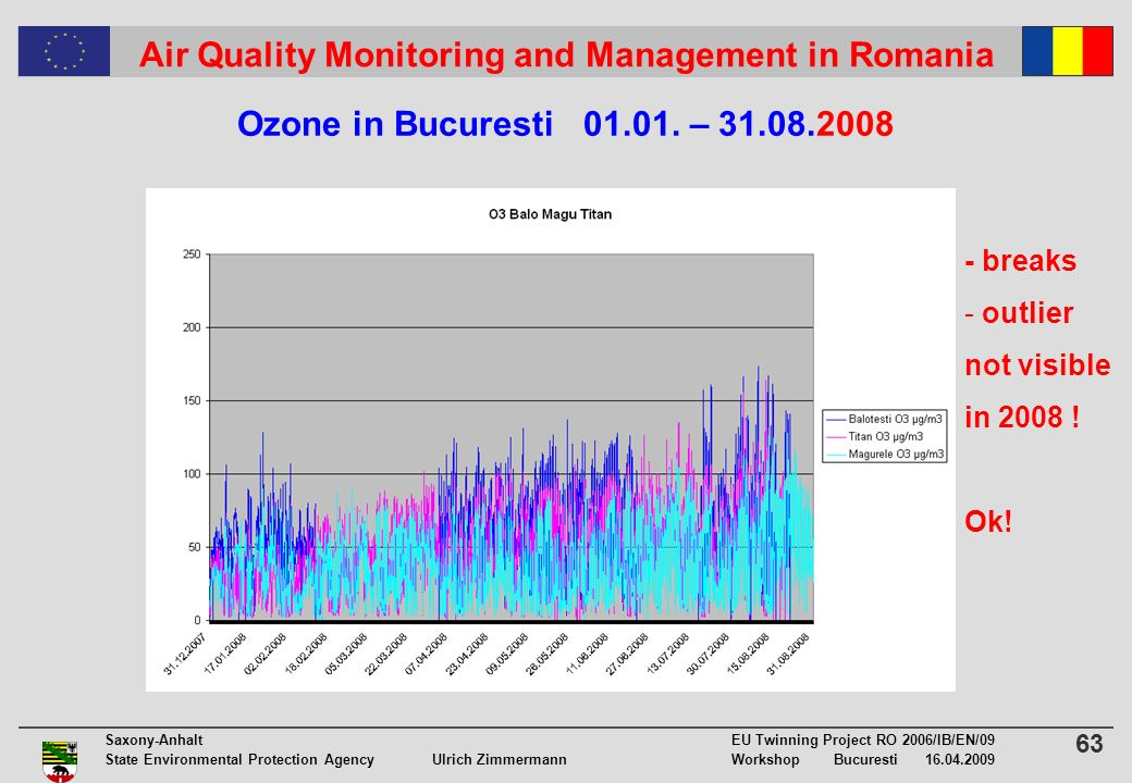 63 Saxony-Anhalt EU Twinning Project RO 2006/IB/EN/09 State Environmental Protection Agency Ulrich ZimmermannWorkshop Bucuresti 16.04.2009 Air Quality Monitoring and Management in Romania Ozone in Bucuresti 01.01.