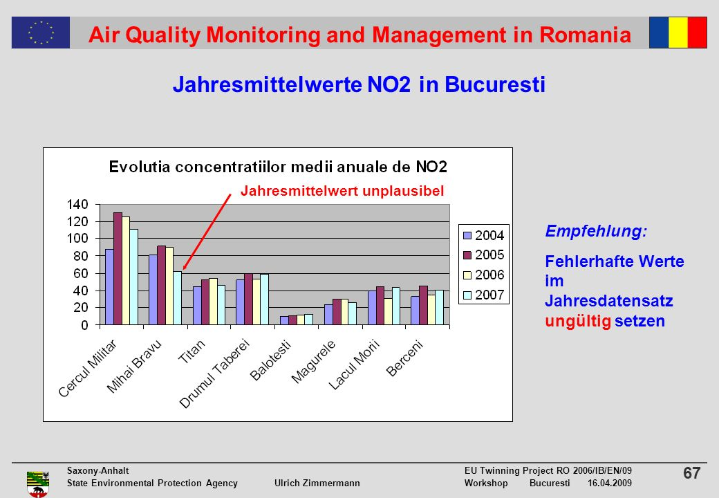 67 Saxony-Anhalt EU Twinning Project RO 2006/IB/EN/09 State Environmental Protection Agency Ulrich ZimmermannWorkshop Bucuresti 16.04.2009 Air Quality Monitoring and Management in Romania Jahresmittelwerte NO2 in Bucuresti Jahresmittelwert unplausibel Empfehlung: Fehlerhafte Werte im Jahresdatensatz ungültig setzen