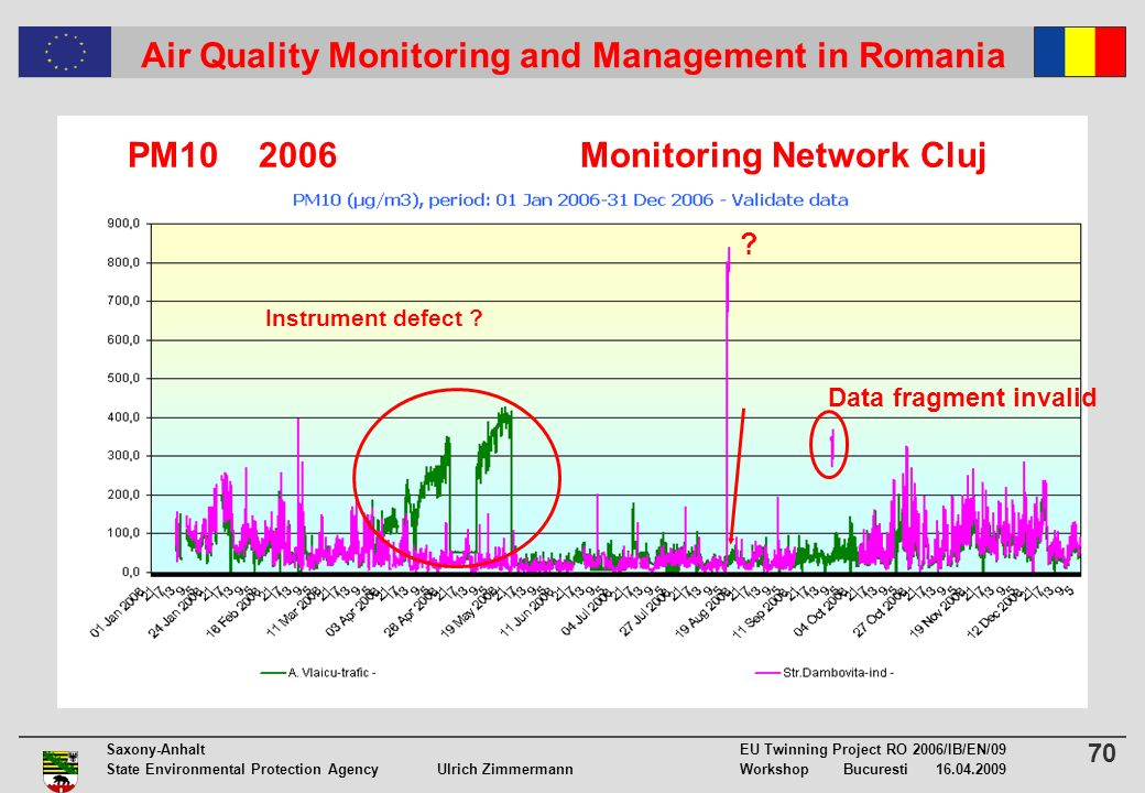 70 Saxony-Anhalt EU Twinning Project RO 2006/IB/EN/09 State Environmental Protection Agency Ulrich ZimmermannWorkshop Bucuresti 16.04.2009 Air Quality Monitoring and Management in Romania Instrument defect .