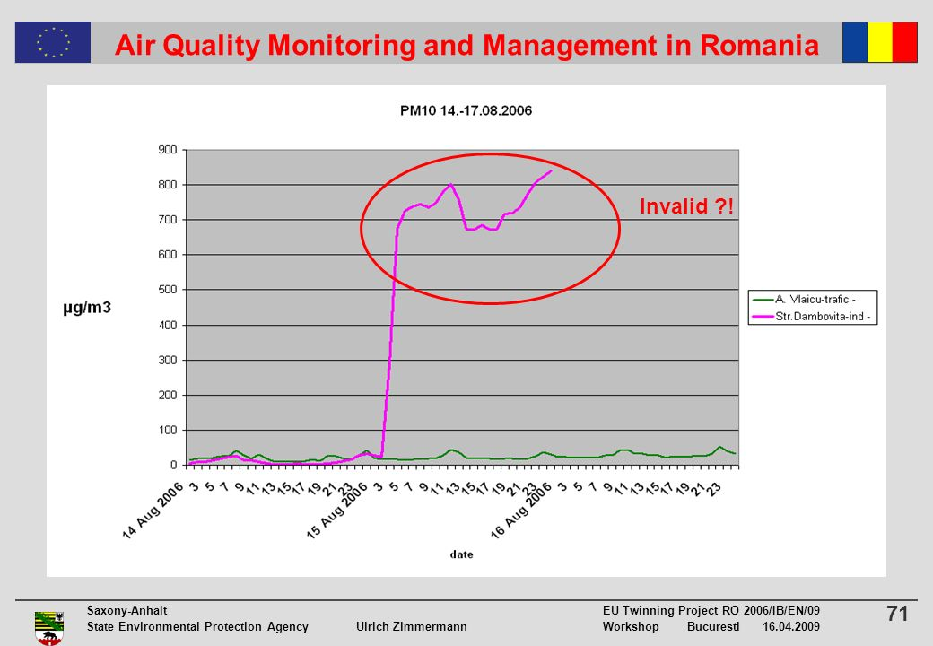 71 Saxony-Anhalt EU Twinning Project RO 2006/IB/EN/09 State Environmental Protection Agency Ulrich ZimmermannWorkshop Bucuresti 16.04.2009 Air Quality Monitoring and Management in Romania Invalid !