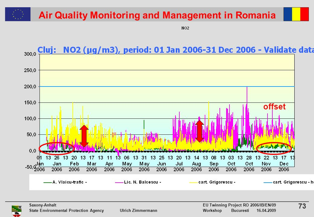 73 Saxony-Anhalt EU Twinning Project RO 2006/IB/EN/09 State Environmental Protection Agency Ulrich ZimmermannWorkshop Bucuresti 16.04.2009 Air Quality Monitoring and Management in Romania offset