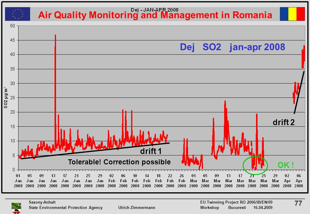 77 Saxony-Anhalt EU Twinning Project RO 2006/IB/EN/09 State Environmental Protection Agency Ulrich ZimmermannWorkshop Bucuresti 16.04.2009 Air Quality Monitoring and Management in Romania drift 1 Tolerable.