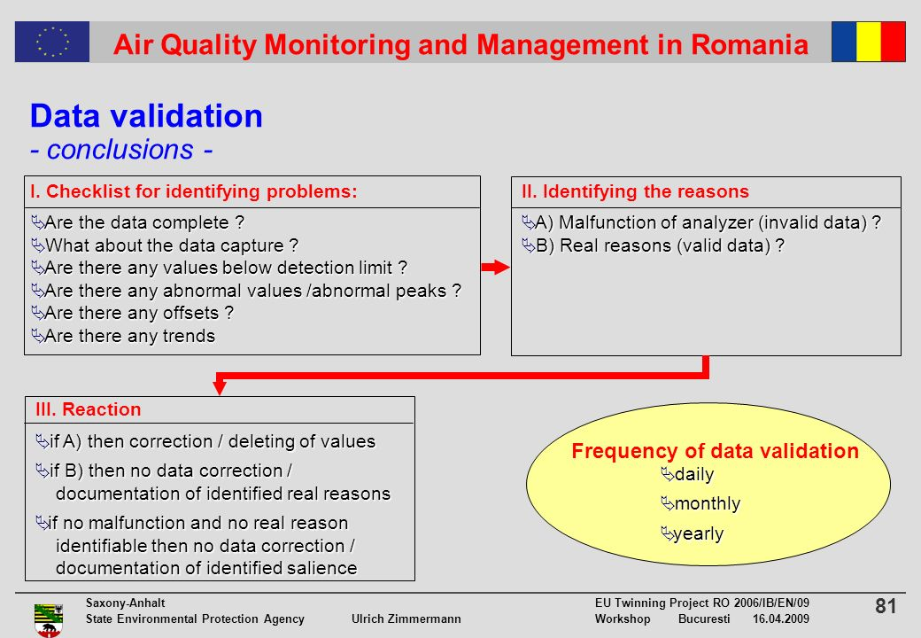 81 Saxony-Anhalt EU Twinning Project RO 2006/IB/EN/09 State Environmental Protection Agency Ulrich ZimmermannWorkshop Bucuresti 16.04.2009 Air Quality Monitoring and Management in Romania Data validation - conclusions - Are the data complete .