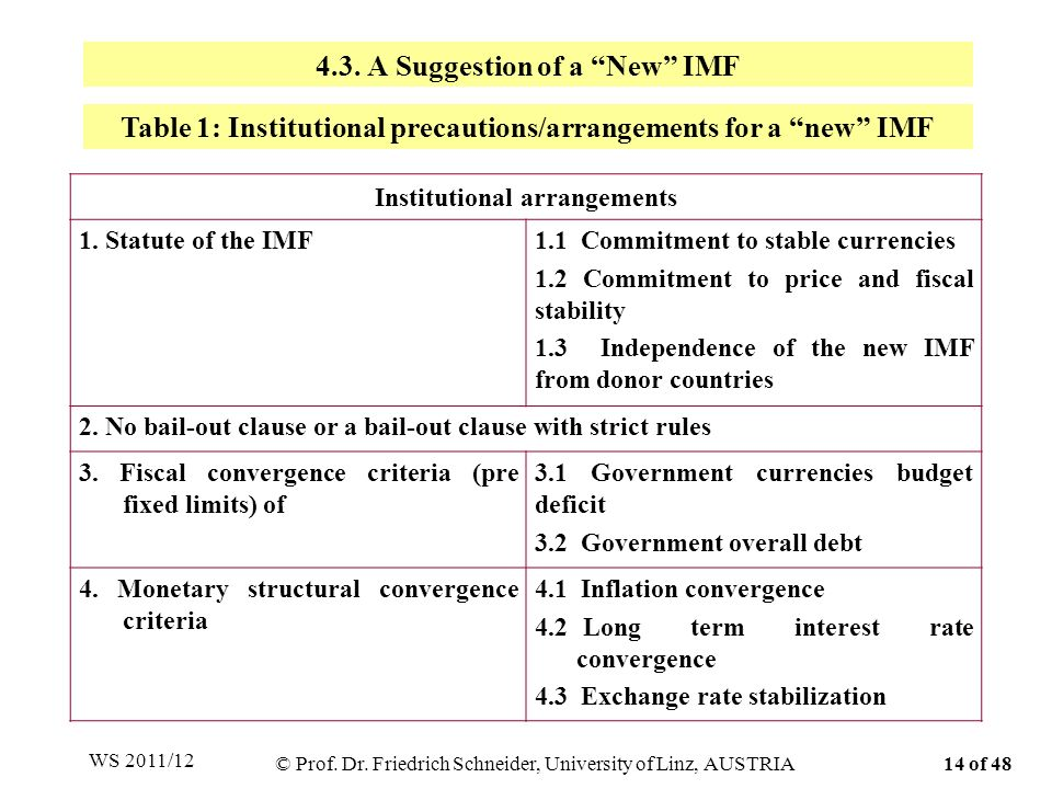 4.3. A Suggestion of a New IMF Institutional arrangements 1.