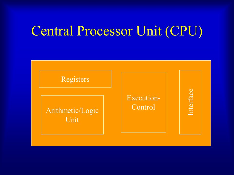 Central Processor Unit (CPU) Registers Arithmetic/Logic Unit Execution- Control Interface