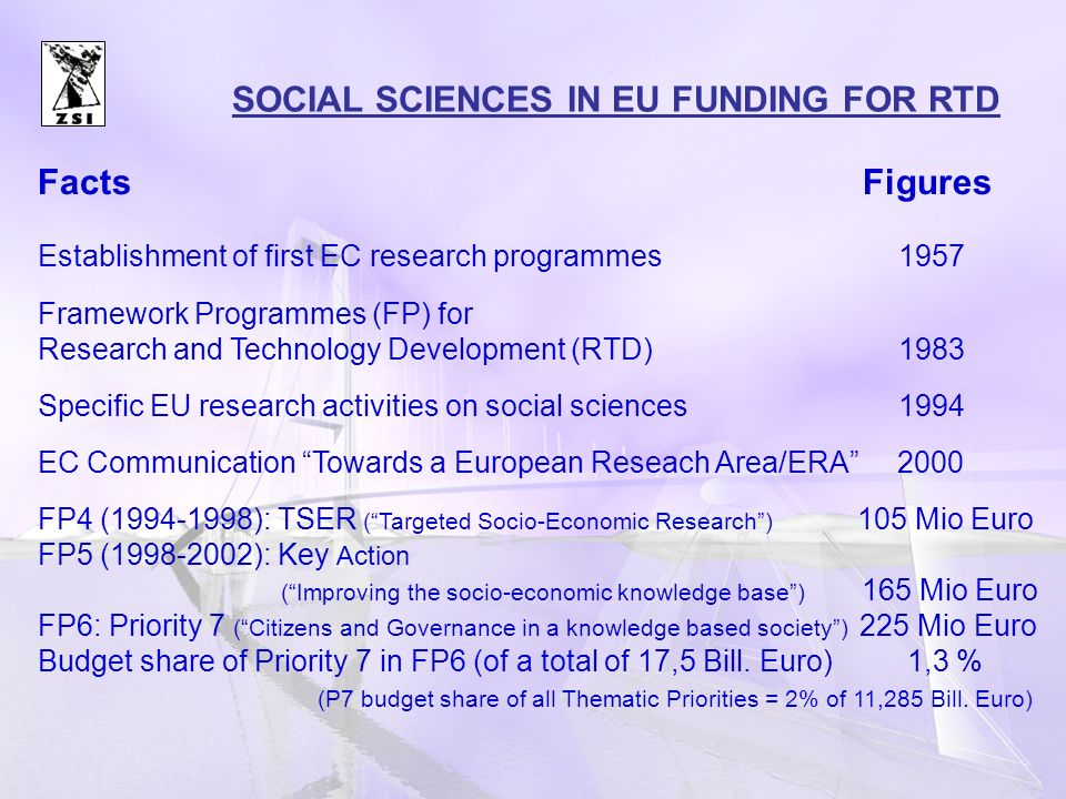 Facts Figures Establishment of first EC research programmes 1957 Framework Programmes (FP) for Research and Technology Development (RTD) 1983 Specific EU research activities on social sciences 1994 EC Communication Towards a European Reseach Area/ERA 2000 FP4 (1994-1998): TSER (Targeted Socio-Economic Research) 105 Mio Euro FP5 (1998-2002): Key Action (Improving the socio-economic knowledge base) 165 Mio Euro FP6: Priority 7 (Citizens and Governance in a knowledge based society) 225 Mio Euro Budget share of Priority 7 in FP6 (of a total of 17,5 Bill.