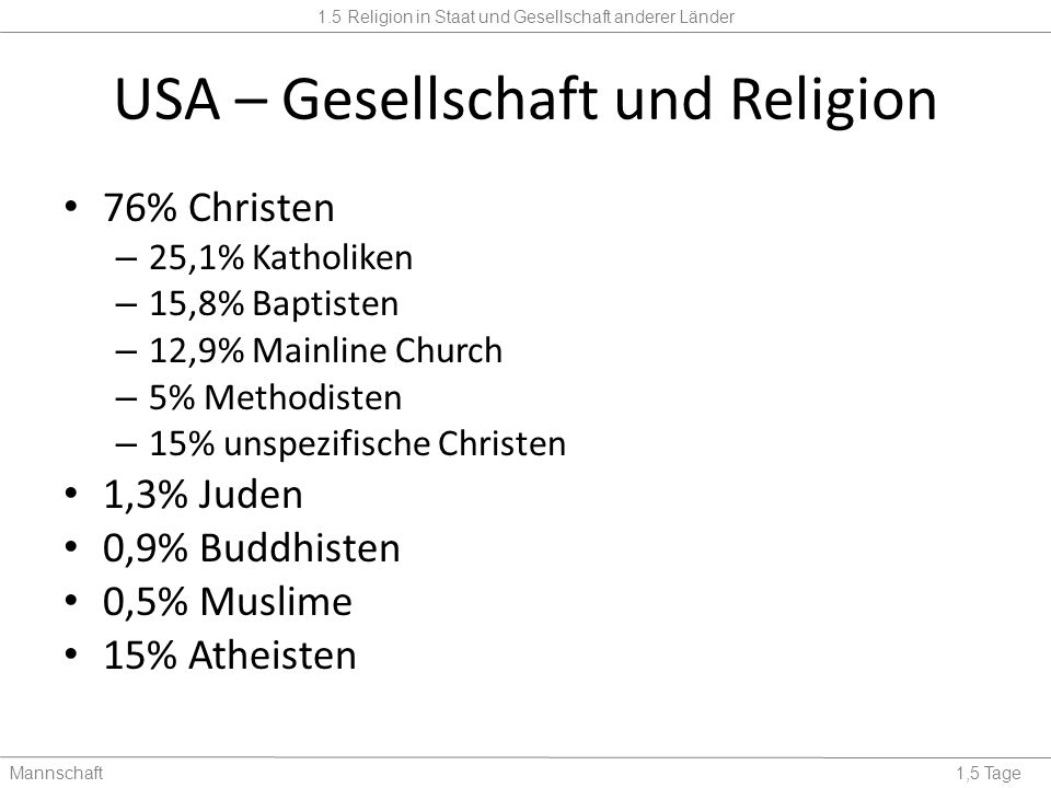 1.5 Religion in Staat und Gesellschaft anderer Länder Mannschaft1,5 Tage USA – Gesellschaft und Religion 76% Christen – 25,1% Katholiken – 15,8% Baptisten – 12,9% Mainline Church – 5% Methodisten – 15% unspezifische Christen 1,3% Juden 0,9% Buddhisten 0,5% Muslime 15% Atheisten