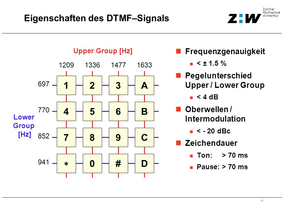 11 Zürcher Hochschule Winterthur Eigenschaften des DTMF–Signals 123A 456B 789C  0#D 1209133614771633 Upper Group [Hz] 697 770 852 941 Lower Group [Hz] Frequenzgenauigkeit < ± 1.5 % Pegelunterschied Upper / Lower Group < 4 dB Oberwellen / Intermodulation < - 20 dBc Zeichendauer Ton: > 70 ms Pause: > 70 ms