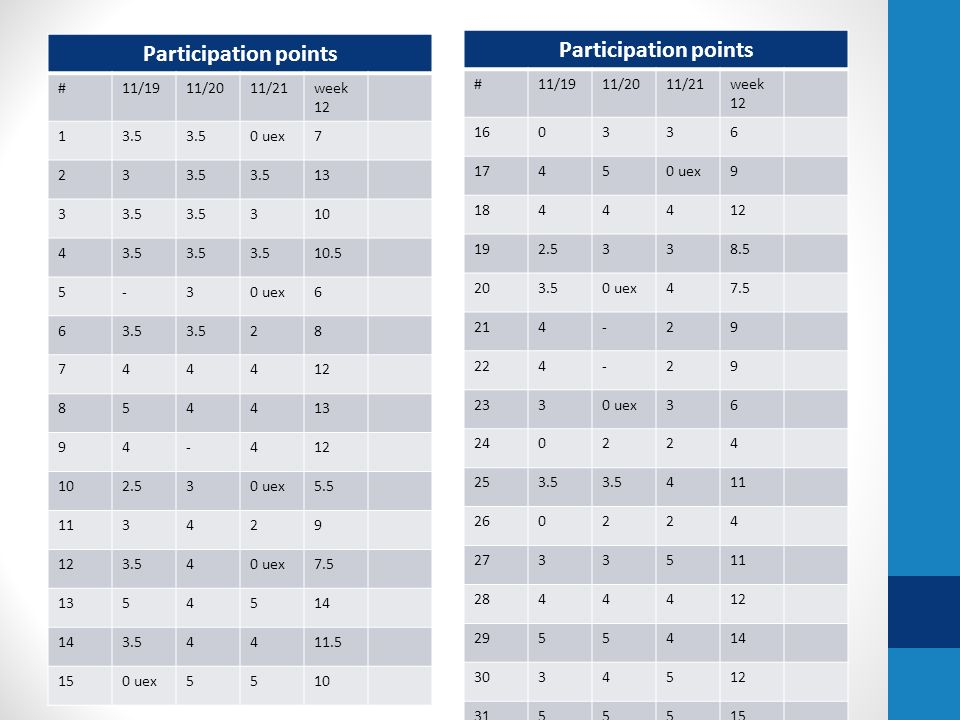 Participation points #11/1911/2011/21week 12 13.5 0 uex7 233.5 13 33.5 310 43.5 10.5 5-30 uex6 63.5 28 744412 854413 94-412 102.530 uex5.5 113429 123.540 uex7.5 1354514 3.54411.5 150 uex5510 Participation points #11/1911/2011/21week 12 160336 17450 uex9 1844412 192.5338.5 203.50 uex47.5 214-29 224-29 2330 uex36 240224 253.5 411 260224 2733511 2844412 2955414 3034512 3155515