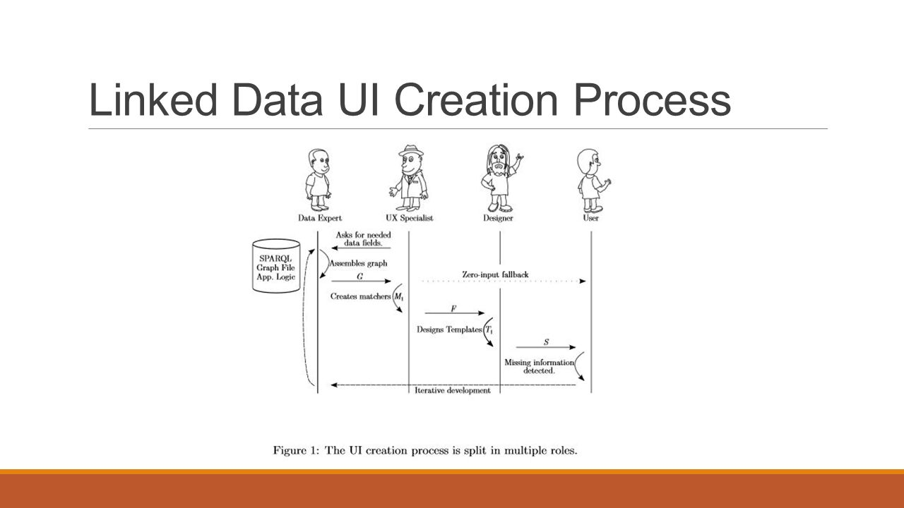 Linked Data UI Creation Process