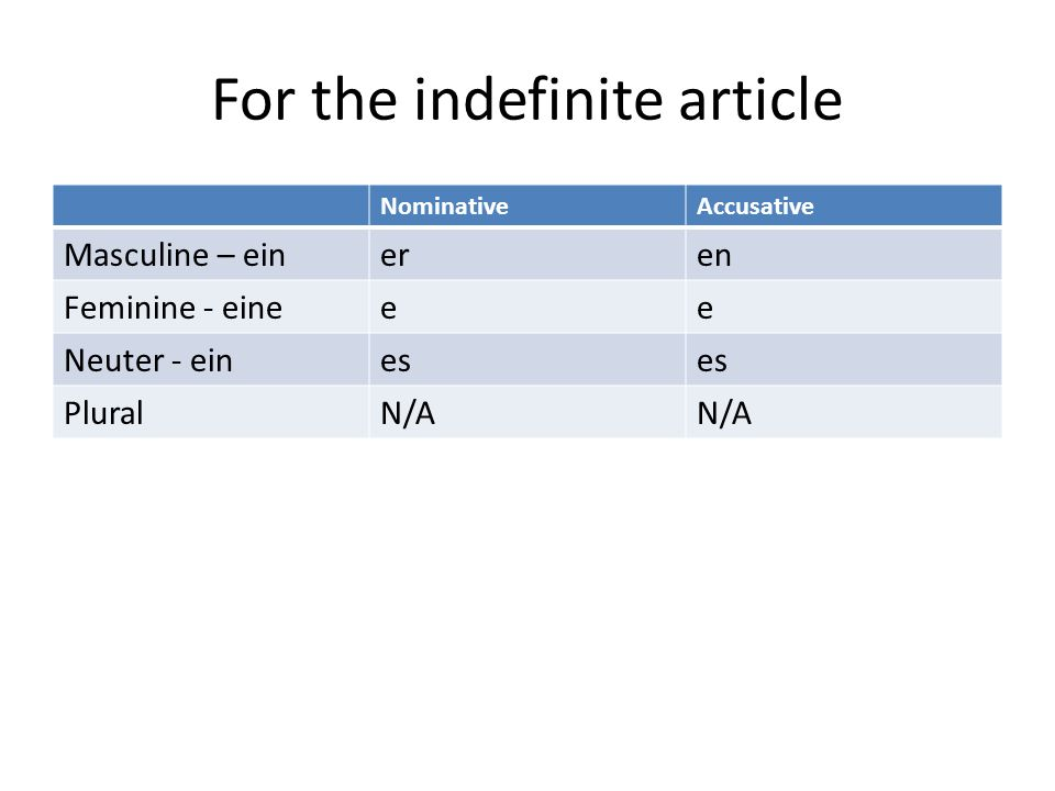 For the indefinite article NominativeAccusative Masculine – eineren Feminine - eineee Neuter - eines PluralN/A