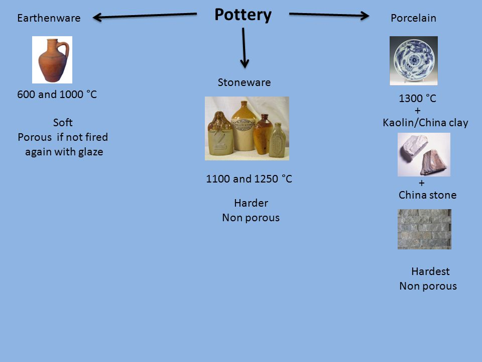 Pottery Earthenware Stoneware Porcelain 600 and 1000 °C 1100 and 1250 °C 1300 °C Kaolin/China clay + + China stone Soft Porous if not fired again with glaze Harder Non porous Hardest Non porous