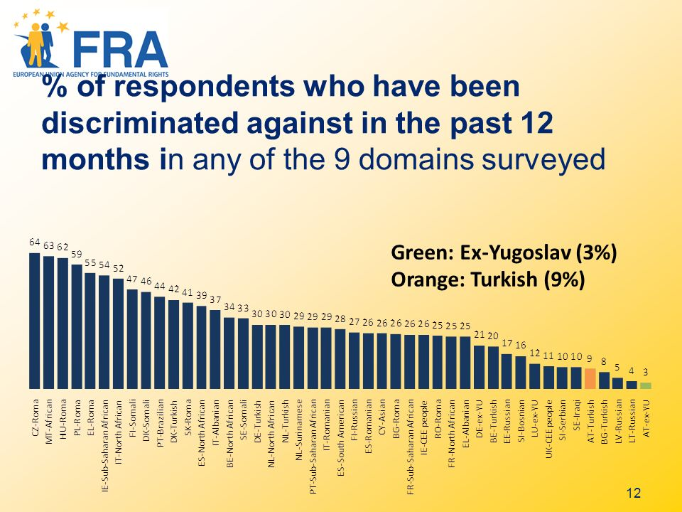 12 % of respondents who have been discriminated against in the past 12 months in any of the 9 domains surveyed Green: Ex-Yugoslav (3%) Orange: Turkish (9%)
