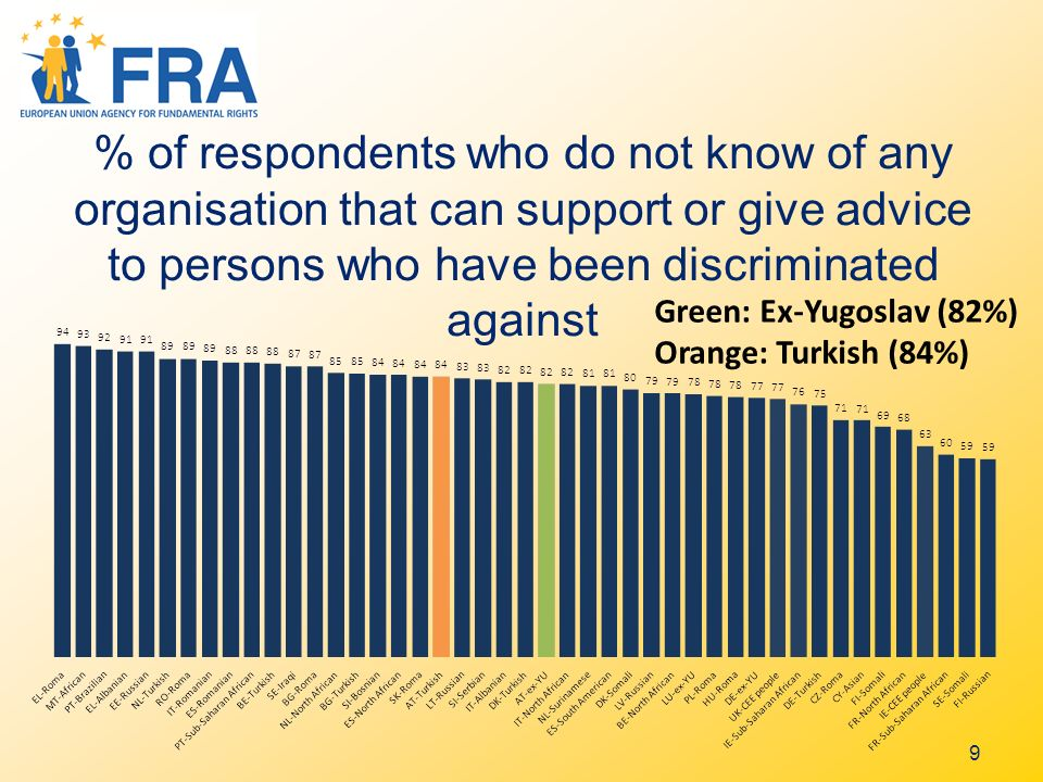 9 % of respondents who do not know of any organisation that can support or give advice to persons who have been discriminated against Green: Ex-Yugoslav (82%) Orange: Turkish (84%)