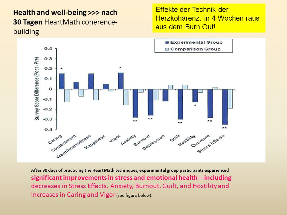 Health and well-being >>> nach 30 Tagen HeartMath coherence- building After 30 days of practicing the HeartMath techniques, experimental group participants experienced significant improvements in stress and emotional health—including decreases in Stress Effects, Anxiety, Burnout, Guilt, and Hostility and increases in Caring and Vigor (see figure below).