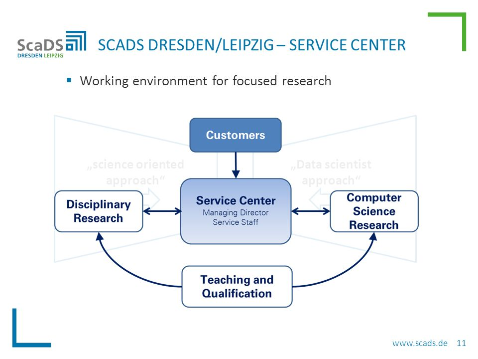 " Working environment for focused research SCADS DRESDEN/LEIPZIG – SERVICE CENTER www.scads.de 11 ""science oriented approach ""Data scientist approach"