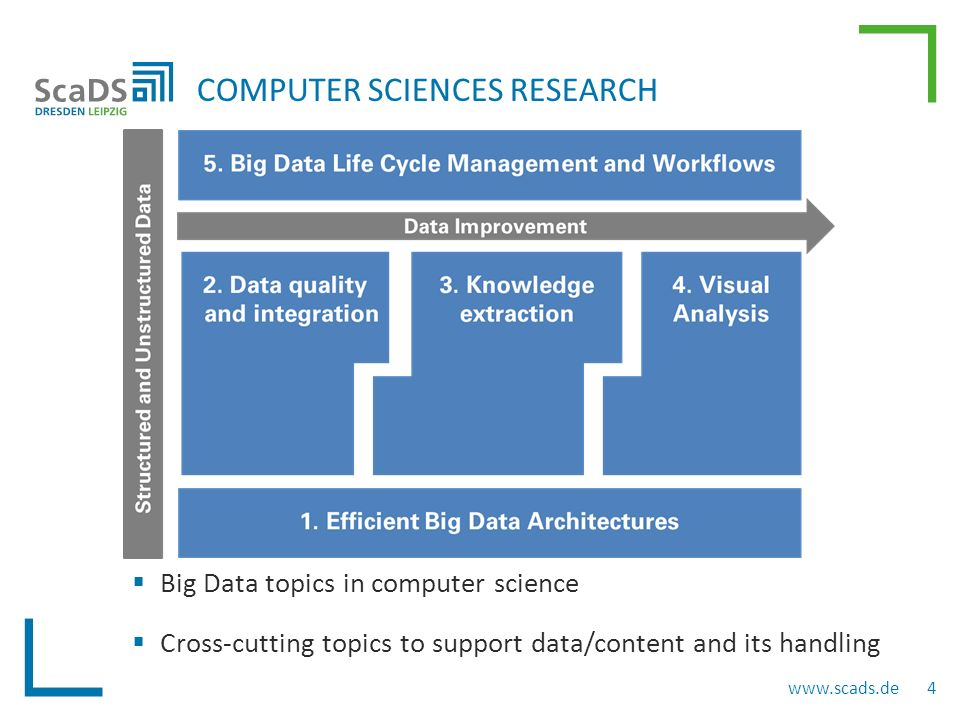 COMPUTER SCIENCES RESEARCH  Big Data topics in computer science  Cross-cutting topics to support data/content and its handling www.scads.de 4