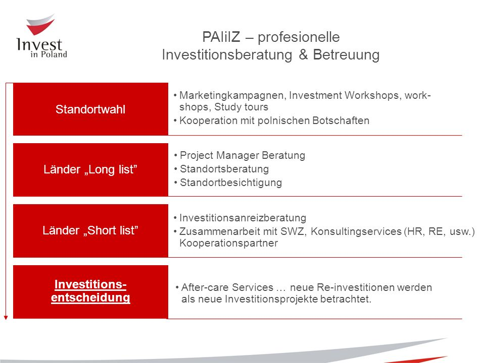 Investitionsanreizberatung Zusammenarbeit mit SWZ, Konsultingservices (HR, RE, usw.) Kooperationspartner Project Manager Beratung Standortsberatung Standortbesichtigung Marketingkampagnen, Investment Workshops, work- shops, Study tours Kooperation mit polnischen Botschaften After-care Services … neue Re-investitionen werden als neue Investitionsprojekte betrachtet.