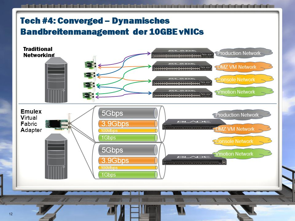 Tech #4: Converged – Dynamisches Bandbreitenmanagement der 10GBE vNICs Traditional Networking Emulex Virtual Fabric Adapter 5Gbps 3.9Gbps 100Mbps 1Gbps 5Gbps 3.9Gbps 100Mbps 1Gbps Production Network DMZ VM Network Console Network Vmotion Network Production Network DMZ VM Network Console Network Vmotion Network 12