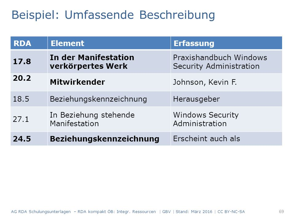 RDAElementErfassung 17.8 In der Manifestation verkörpertes Werk Praxishandbuch Windows Security Administration 20.2 MitwirkenderJohnson, Kevin F.