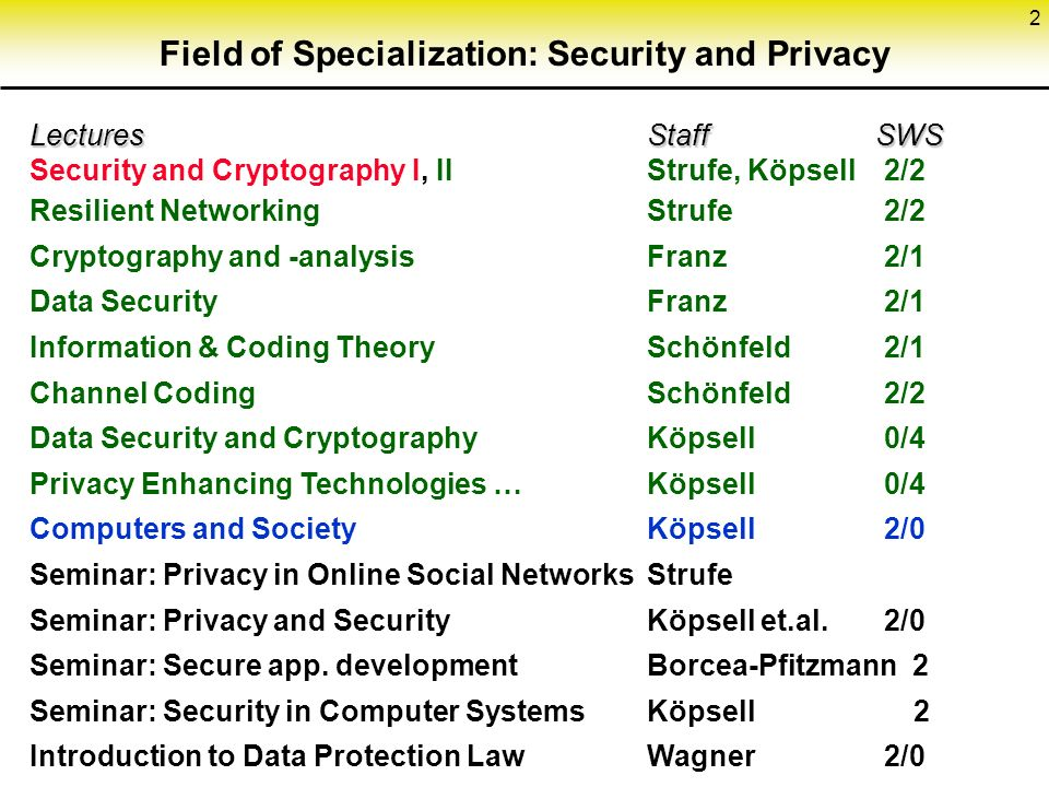 2 Field of Specialization: Security and Privacy Lectures Staff SWS Lectures Staff SWS Security and Cryptography I, IIStrufe, Köpsell2/2 Resilient NetworkingStrufe2/2 Cryptography and -analysisFranz2/1 Data SecurityFranz2/1 Information & Coding TheorySchönfeld2/1 Channel CodingSchönfeld2/2 Data Security and CryptographyKöpsell0/4 Privacy Enhancing Technologies …Köpsell 0/4 Computers and SocietyKöpsell2/0 Seminar: Privacy in Online Social NetworksStrufe Seminar: Privacy and SecurityKöpsell et.al.2/0 Seminar: Secure app.