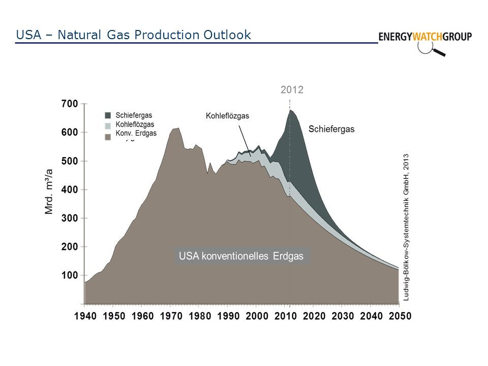 USA – Natural Gas Production Outlook
