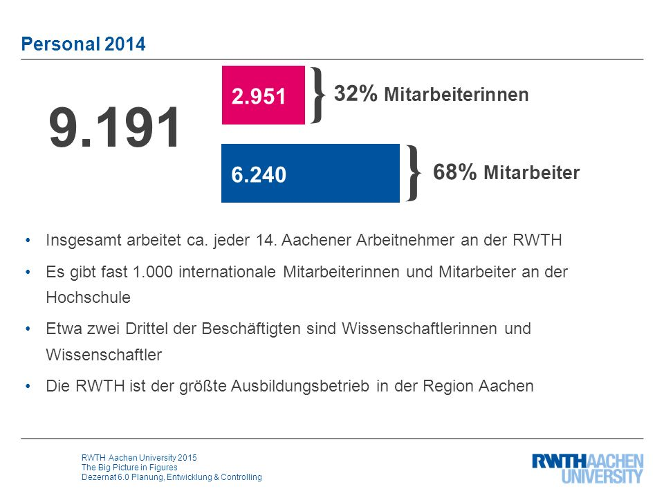RWTH Aachen University 2015 The Big Picture in Figures Dezernat 6.0 Planung, Entwicklung & Controlling Personal 2014 Insgesamt arbeitet ca.