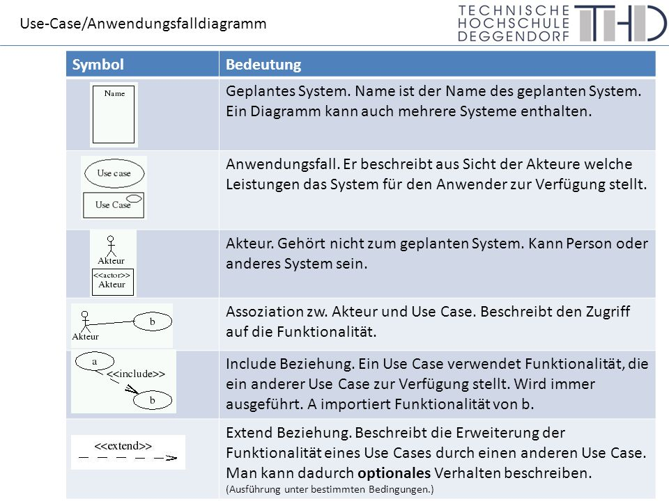 Use-Case/Anwendungsfalldiagramm SymbolBedeutung Geplantes System.