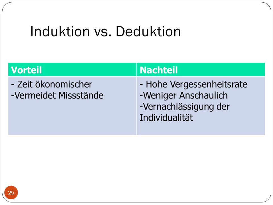 Induktion vs. Deduktion 25