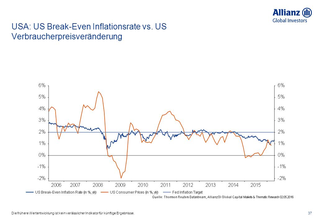 USA: US Break-Even Inflationsrate vs.