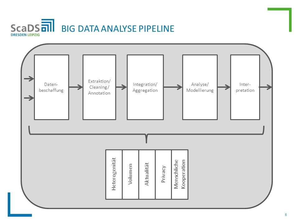 BIG DATA ANALYSE PIPELINE 6 Integration/ Aggregation Extraktion/ Cleaning/ Annotation Daten- beschaffung Analyse/ Modellierung Inter- pretation Heterogenität Volumen Aktualität Privacy Menschliche Kooperation