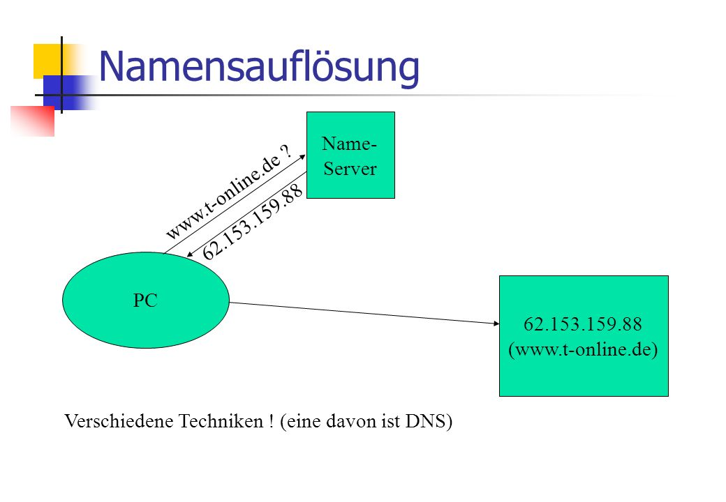Namensauflösung PC Name- Server www.t-online.de .