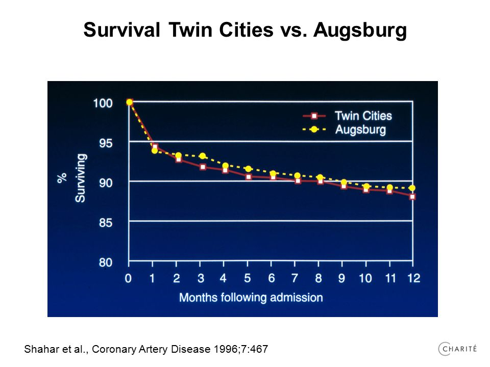 Survival Twin Cities vs. Augsburg Shahar et al., Coronary Artery Disease 1996;7:467
