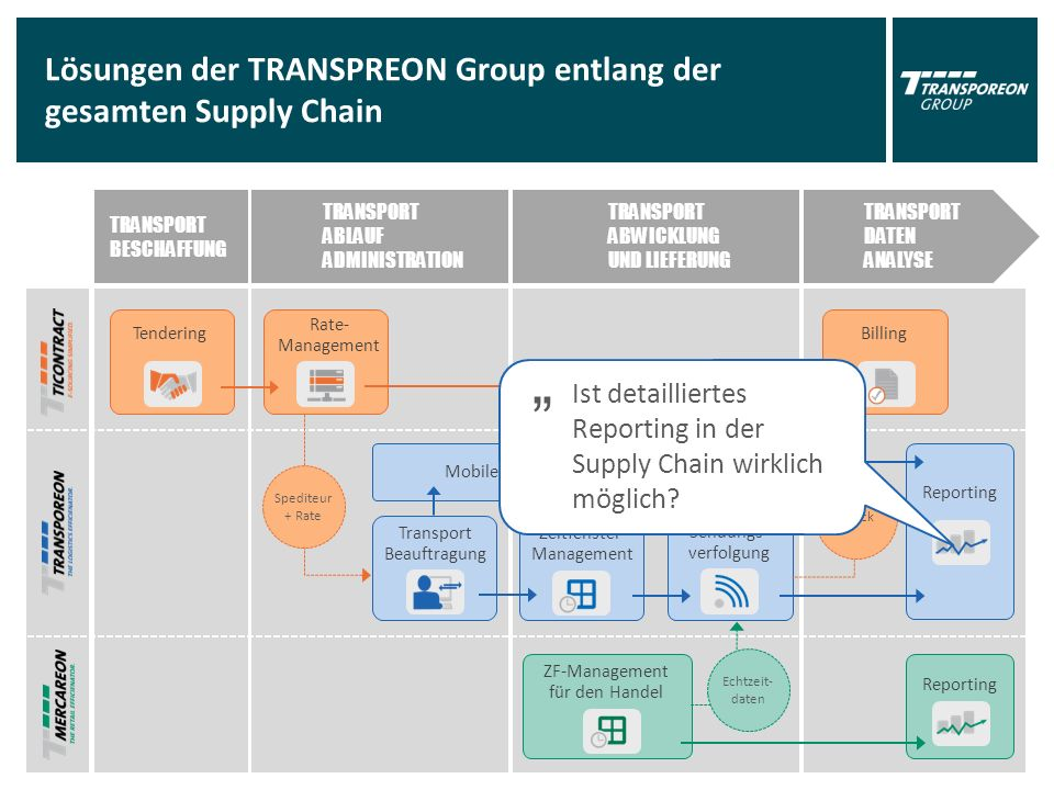 "TRANSPORT BESCHAFFUNG TRANSPORT ABLAUF ADMINISTRATION TRANSPORT ABWICKLUNG UND LIEFERUNG TRANSPORT DATEN ANALYSE Lösungen der TRANSPREON Group entlang der gesamten Supply Chain Tendering Transport Beauftragung Zeitfenster- Management Billing Reporting ZF-Management für den Handel Sendungs- verfolgung Mobile Order Management Reporting Echtzeit- daten Spediteur + Rate Rate- Management Check "" Ist detailliertes Reporting in der Supply Chain wirklich möglich"