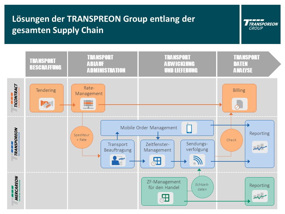 TRANSPORT BESCHAFFUNG TRANSPORT ABLAUF ADMINISTRATION TRANSPORT ABWICKLUNG UND LIEFERUNG TRANSPORT DATEN ANALYSE Lösungen der TRANSPREON Group entlang der gesamten Supply Chain Tendering Transport Beauftragung Zeitfenster- Management Billing Reporting ZF-Management für den Handel Sendungs- verfolgung Mobile Order Management Reporting Echtzeit- daten Spediteur + Rate Rate- Management Check