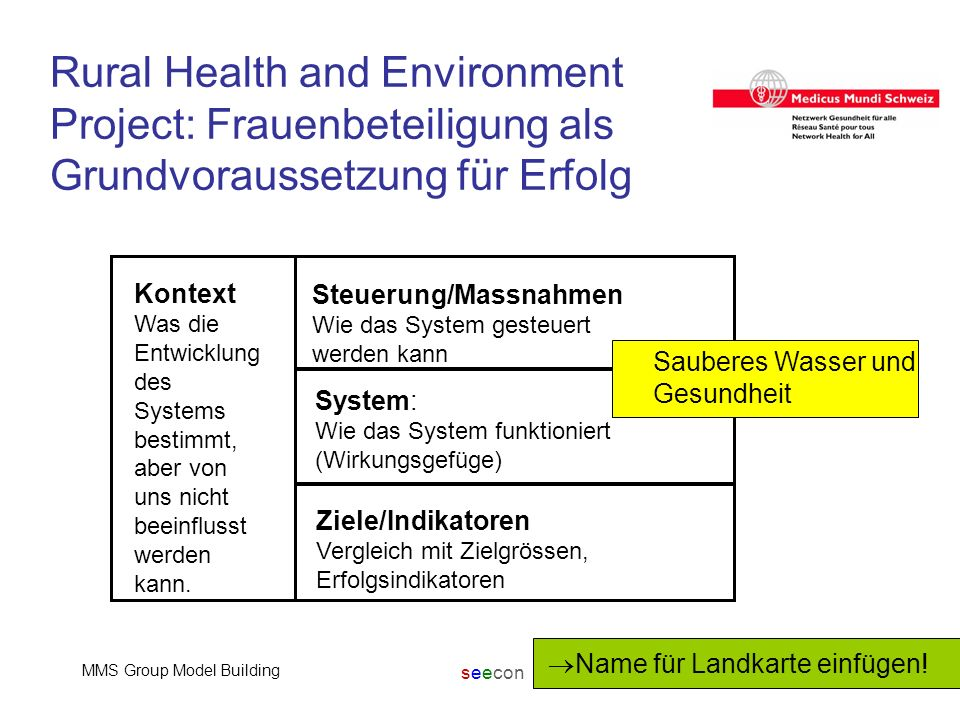 seecon MMS Group Model Building17 Rural Health and Environment Project: Frauenbeteiligung als Grundvoraussetzung für Erfolg Kontext Was die Entwicklung des Systems bestimmt, aber von uns nicht beeinflusst werden kann.