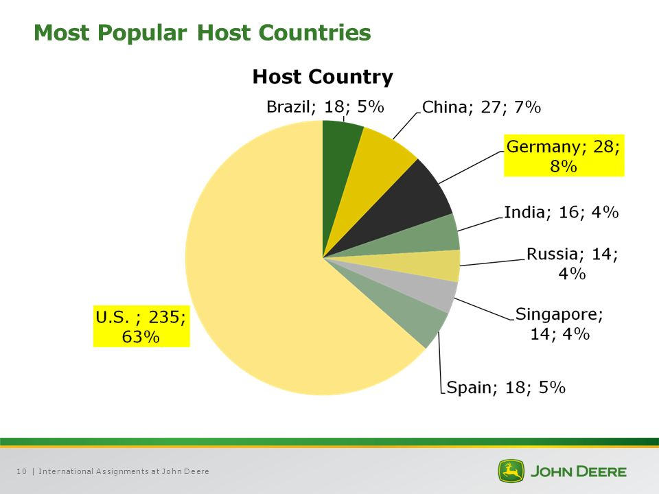10 Most Popular Host Countries