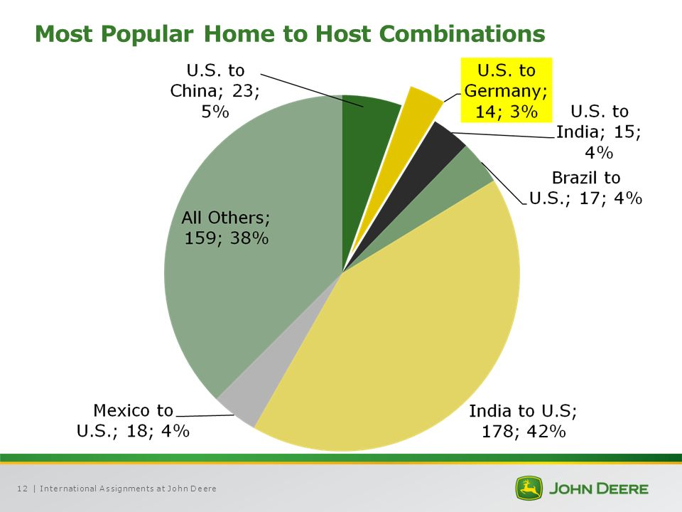 | International Assignments at John Deere12 Most Popular Home to Host Combinations