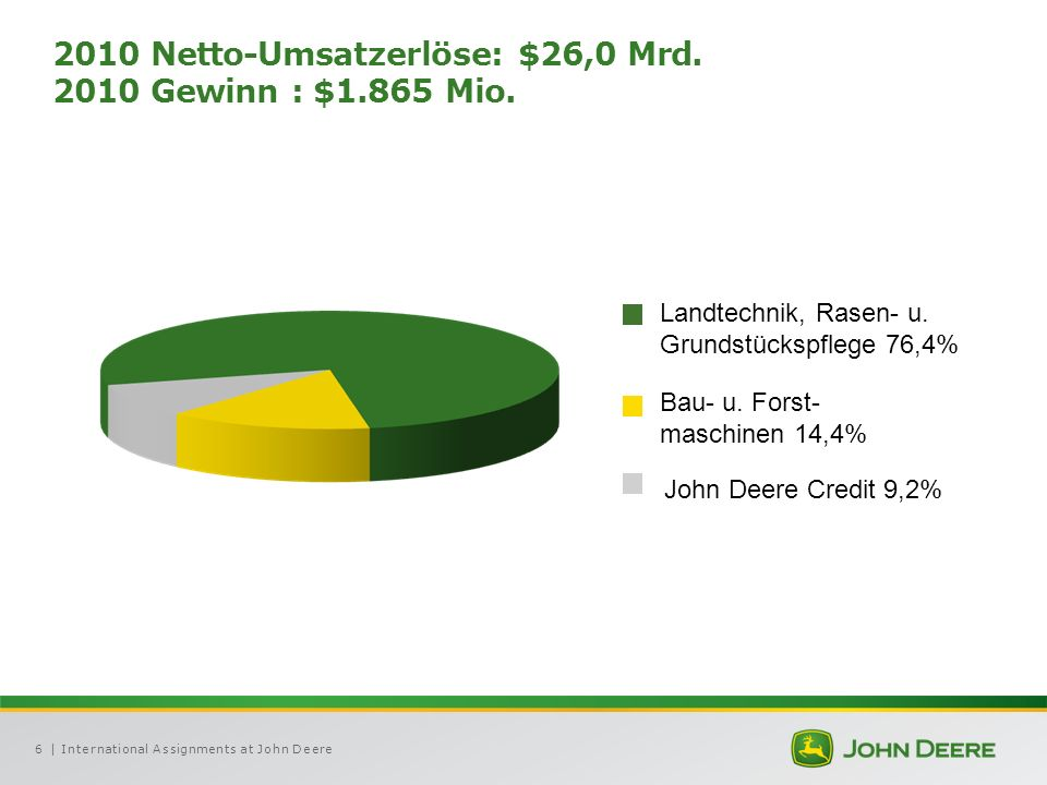 | International Assignments at John Deere6 2010 Netto-Umsatzerlöse: $26,0 Mrd.